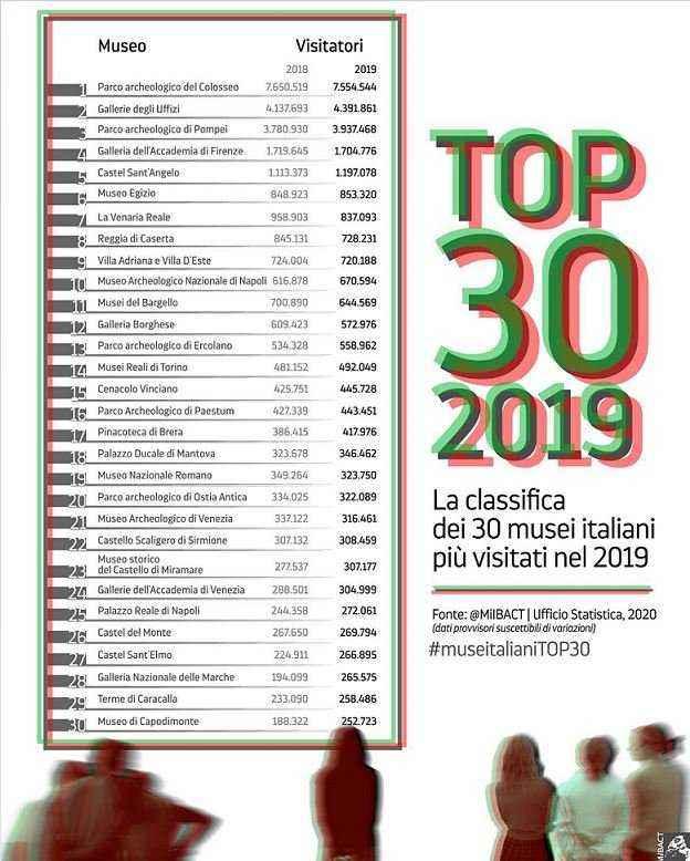 Top-30-samye-poseshchaemye-muzei-italii-2019-godu